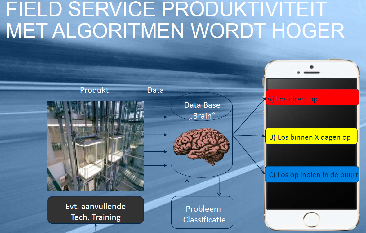 Field Service productiviteit