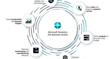 Kostenbesparing met Microsoft Dynamics 365 Business Central