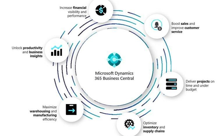 Kostenbesparing met Micrososft Dynamics 365 Business Central